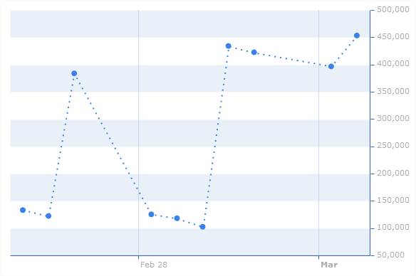 amCharts Javascript Tutorial: Parsing dates and styling up the chart