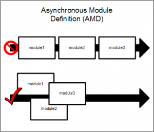 Asynchronous Module Definition