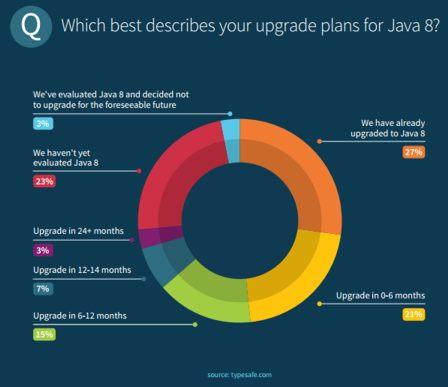 Java 8 Upgrade Plans