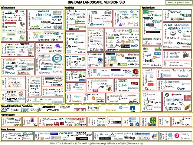 BigData ecosystem