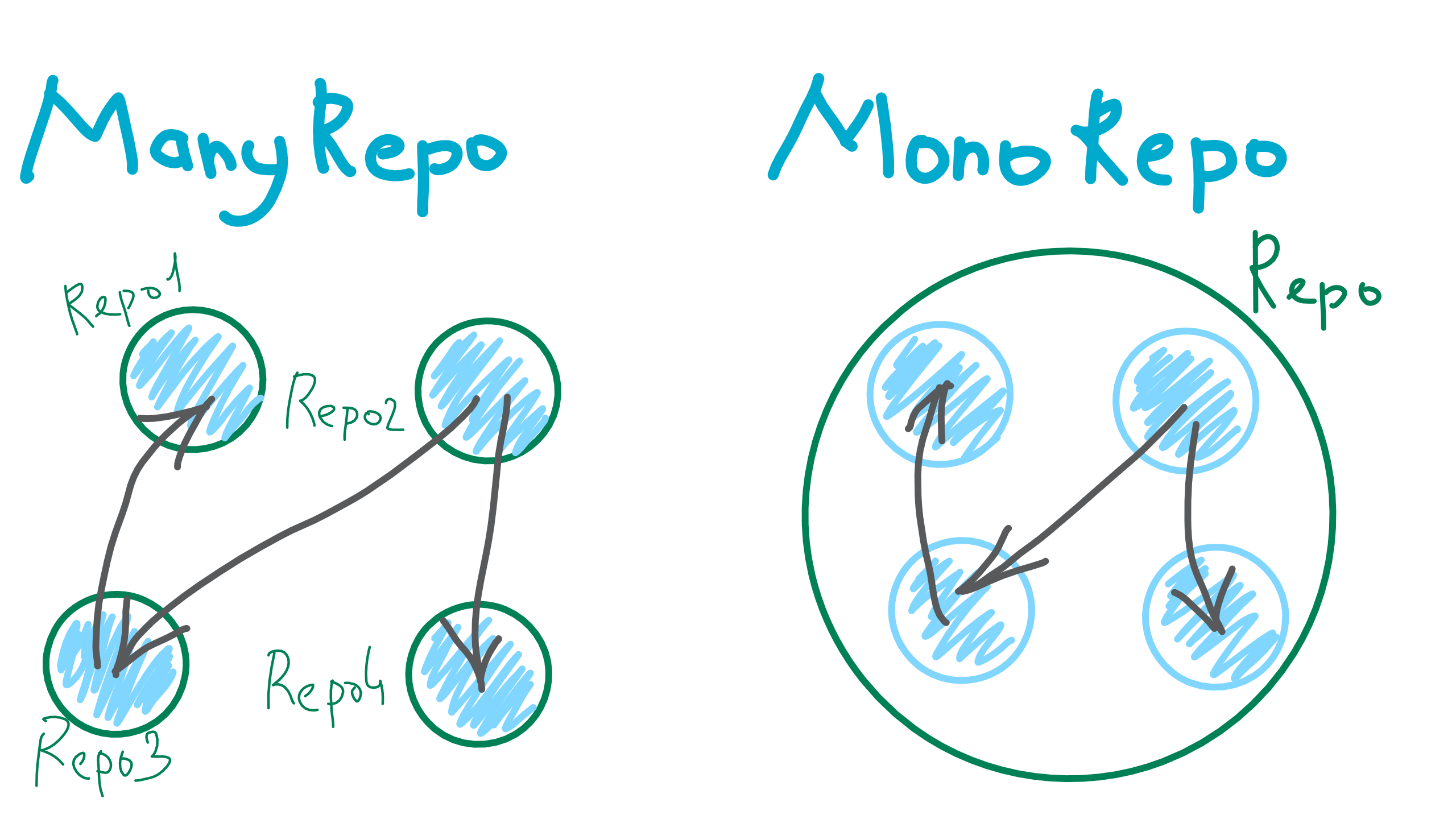 What is a Monorepo